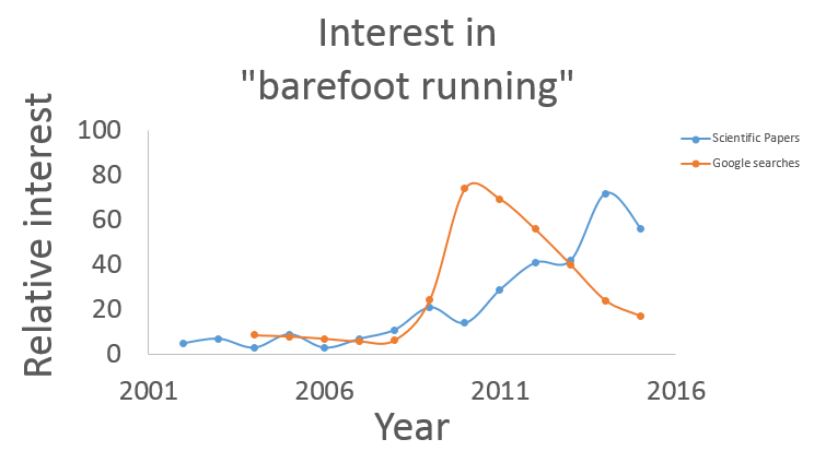 barefootv2